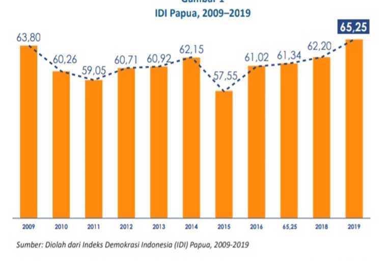 Dinamika Demokrasi di Papua
