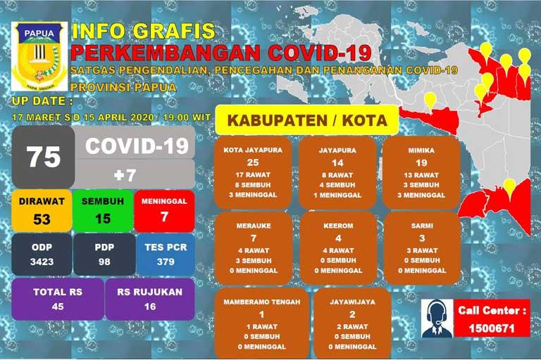 Pasien Positif Covid-19 Papua Bertambah