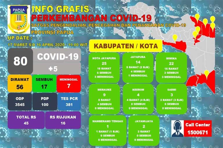 Positif Covid-19 di Papua