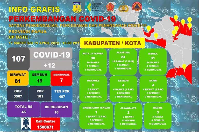 Positif Covid-19 Papua bertambah