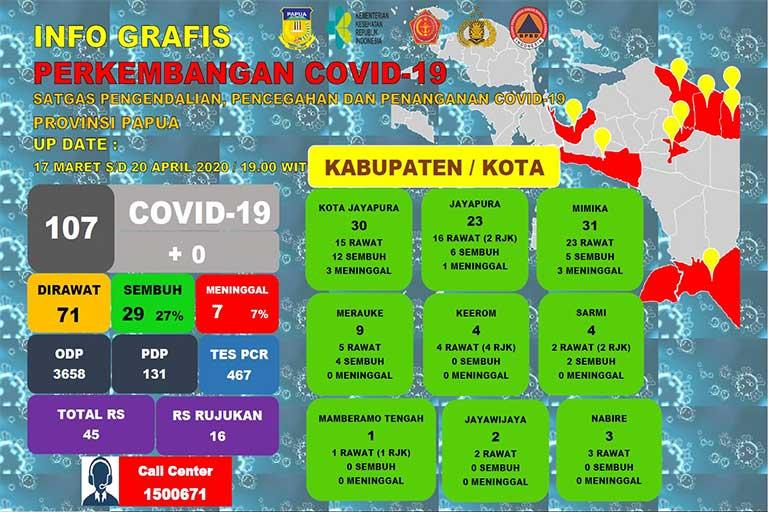 29 Pasien Positif Covid-19 di Papua Sembuh