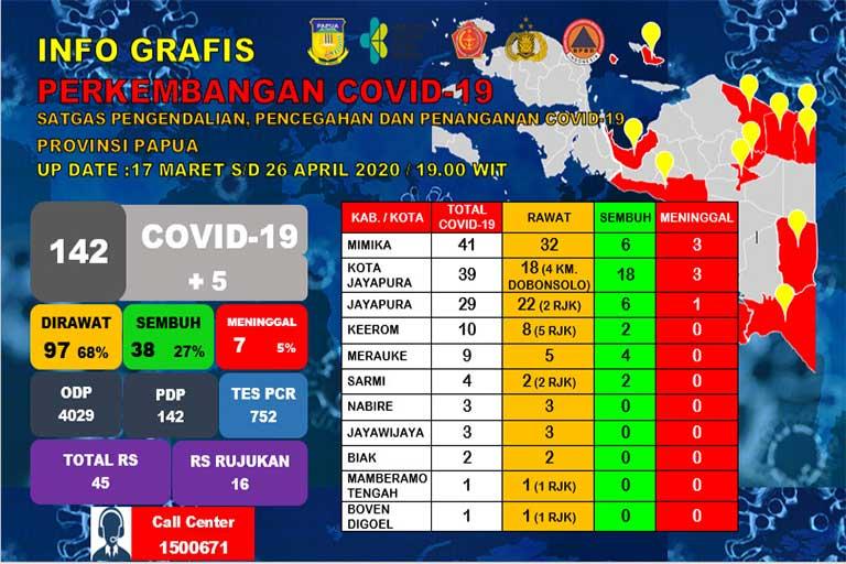Covid-19 Papua Bertambah Jadi 142 Kasus