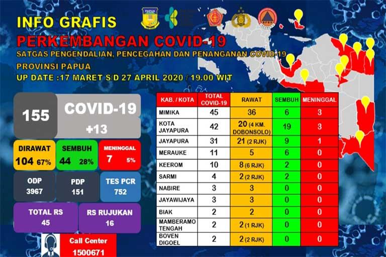 Pasien Positif Covid-19 Papua