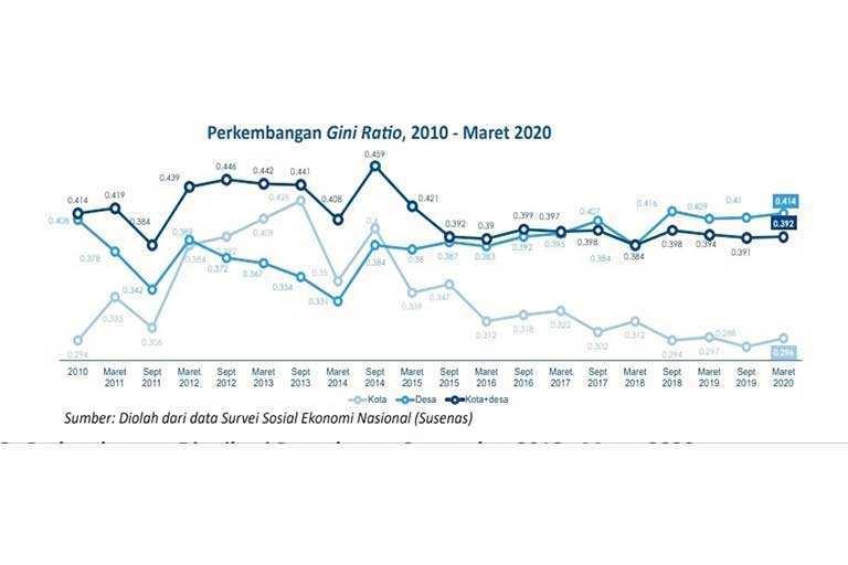 Ketimpangan Pengeluaran di Papua