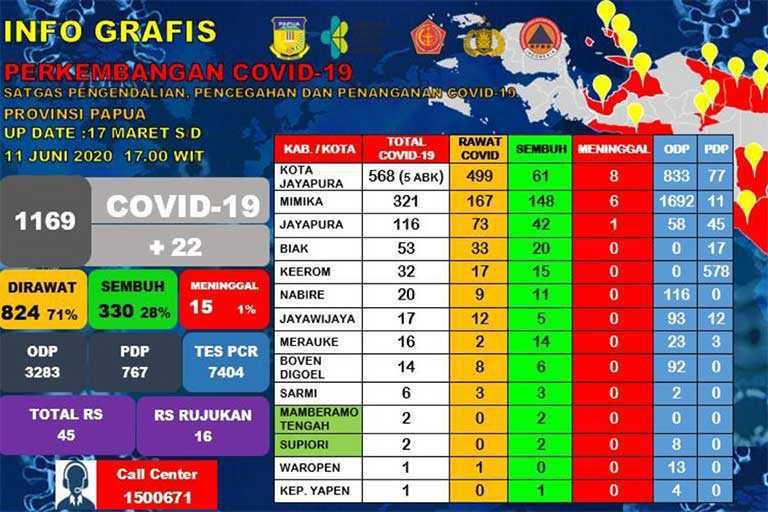 Covid-19 di Papua Bertambah