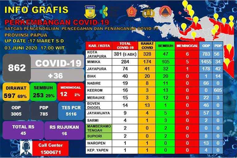 Angka Positif Covid-19 di Papua