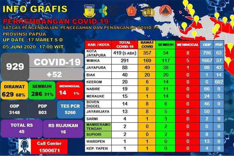 Papua Mendekati Angka Seribu Positif Covid-19