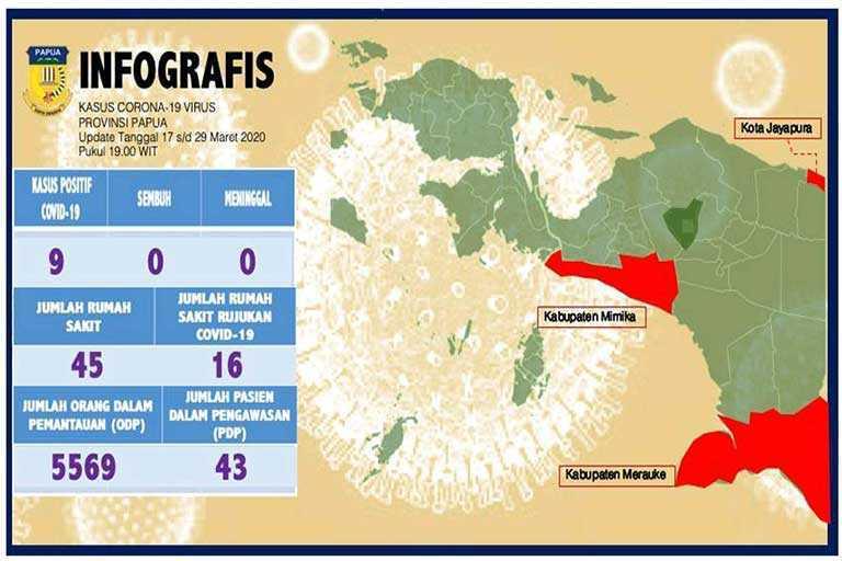 Kasus Positif Corona Bertambah di Papua Jadi 9 Orang