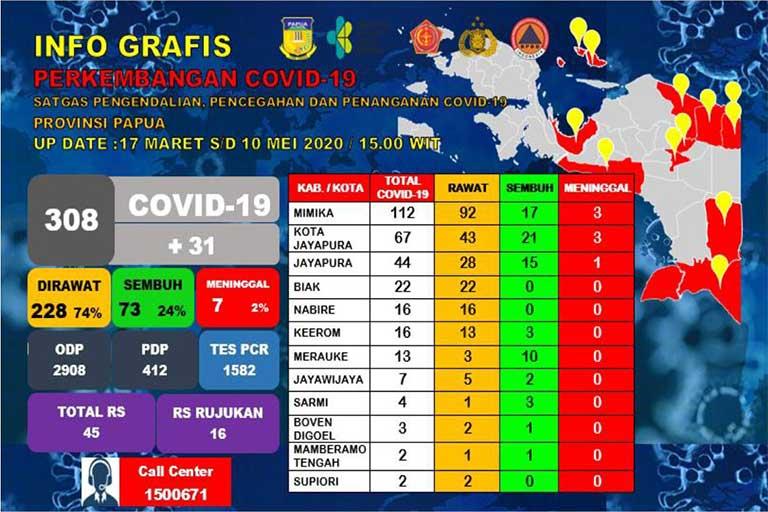 Papua Tambah 31 Kasus Covid-19