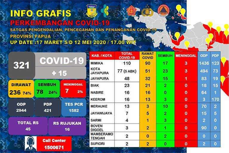 321 Kasus covid di Papua