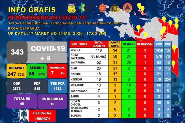 Papua Tambah 9 Positif