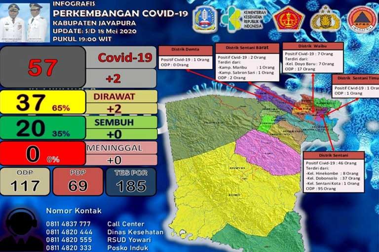 Positif Corona di Kabupaten Jayapura