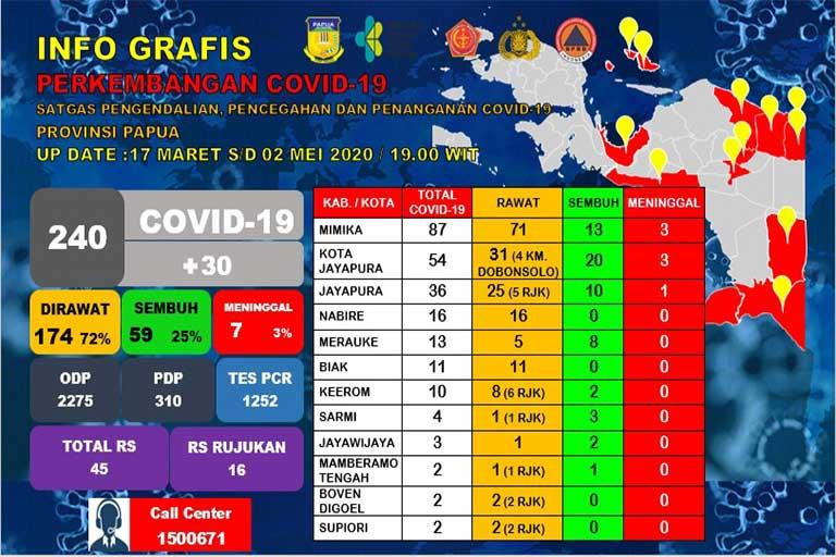 Penambahan 30 Kasus Covid-19 di Papua