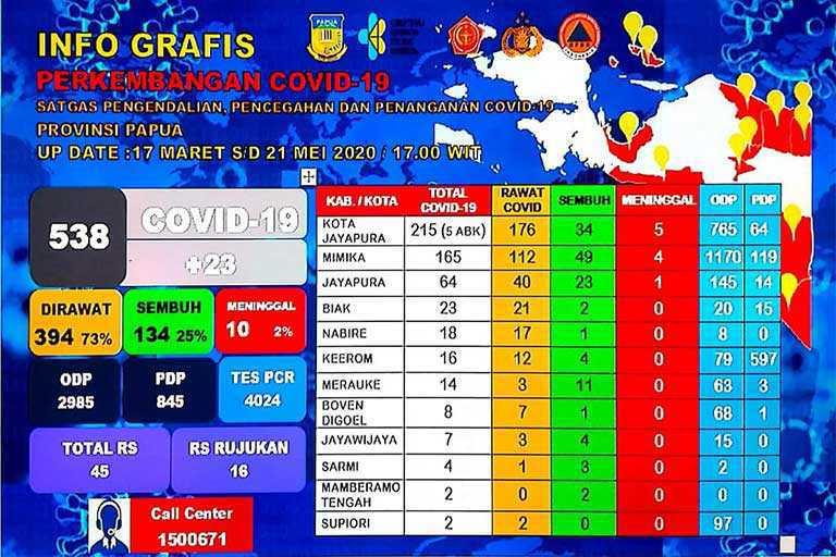 Covid-19 papua Meningkat