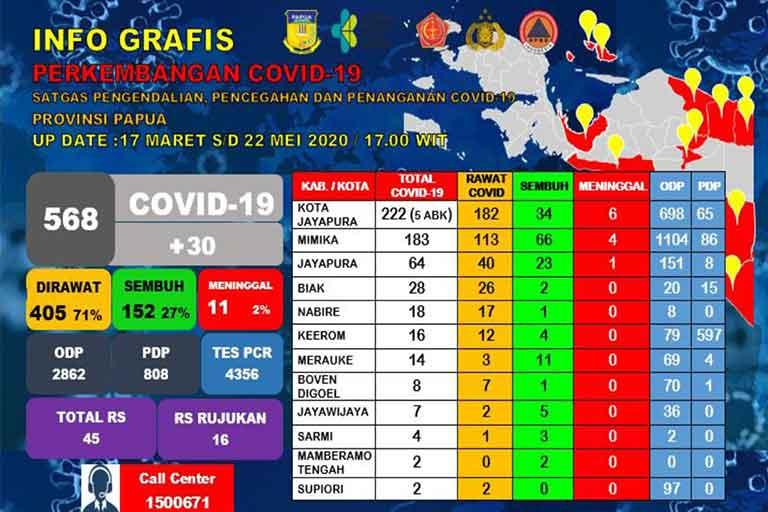 covid Papua Jadi 568 Kasus