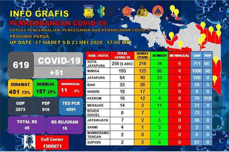 Corona di Papua Jadi 619 Orang