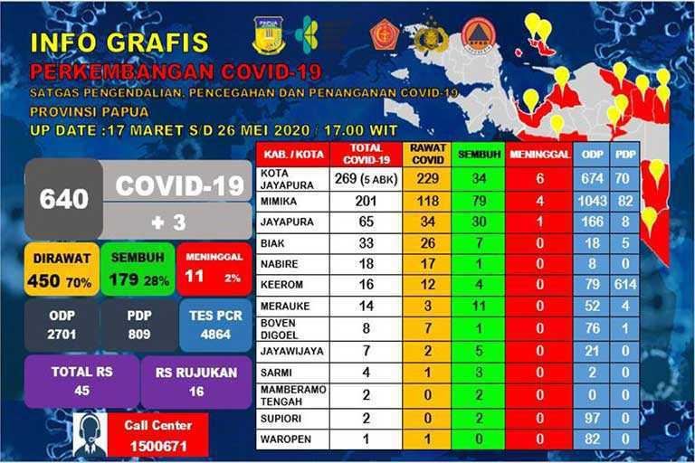 Petugas Kesehatan di Kota Jayapura Terpapar Covid-19