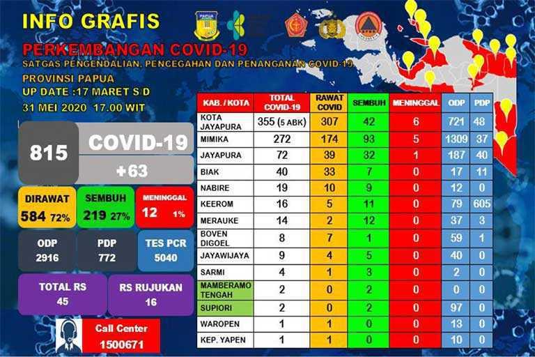 Covid-19 Meninggal di Papua Jadi 12