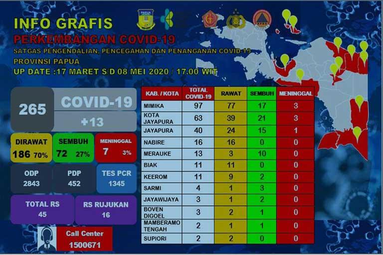 COVID-19 Papua 265 Positif